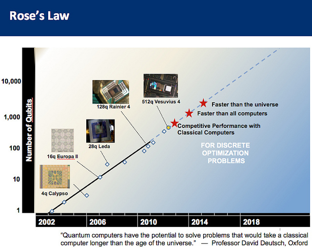Rose's Law gives you some idea of the super-exponential power quantum computers will offer.
