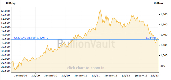 The price of gold has fluctuated over the last 5 years.